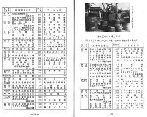 1969(昭和44)年4月当時の港北区における工場一覧(横浜市立図書館デジタルアーカイブより)