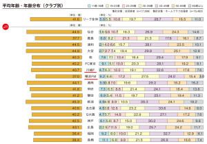 横浜F・マリノスの観戦者の平均年齢はJリーグでもっとも若かった(スタジアム観戦者調査2016より)