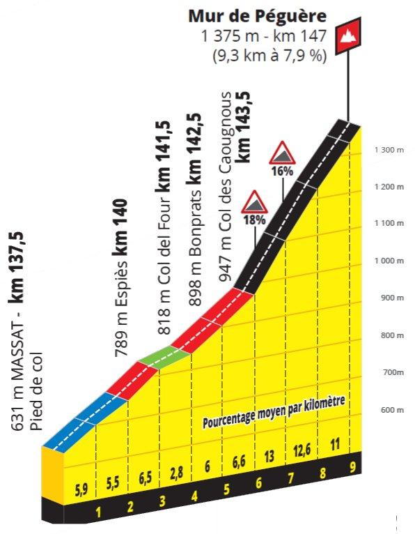 stage-15-mur-de-peguere