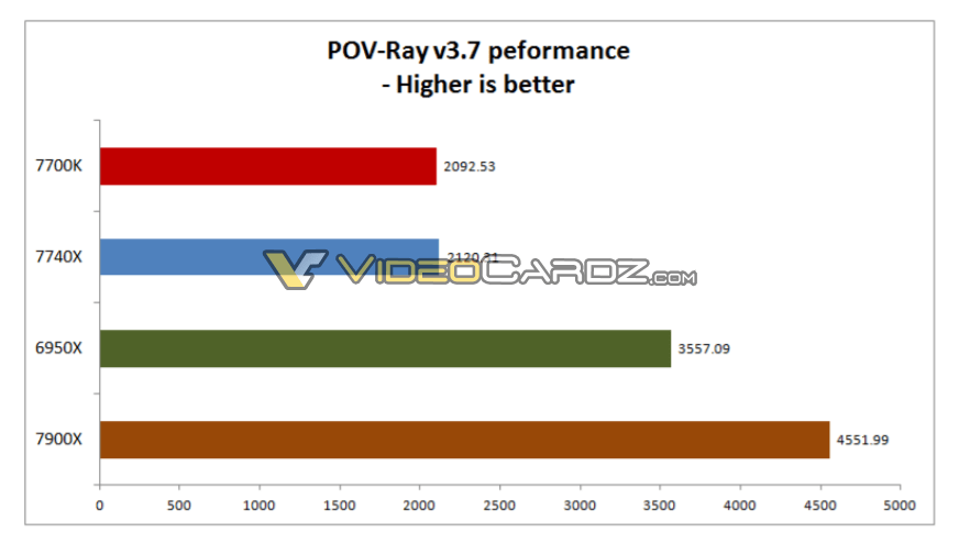 Intel-Core-i7-7740X-benchmark_5