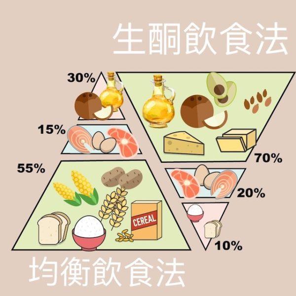 這樣吃一定瘦?營養師say No!淺談常見瘦身方法及迷思 – MamaClub HK | 媽媽嘅專屬資訊平臺