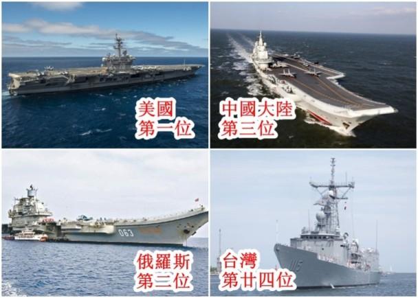 美俄中列全球軍力排名三甲 臺灣排24「東亞最弱」|即時新聞|大陸|on.cc東網