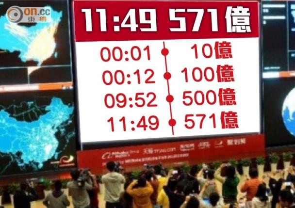 雙11節:11時49分阿里成交額破去年全天紀錄|即時新聞|財經|on.cc東網