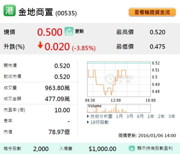 異動股:購廣州廣電房地產股權 金地商置現跌3% 即時新聞 財經 on.cc東網
