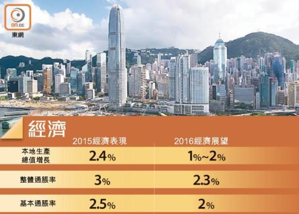 預算案:料GDP僅增1至2% 推稅務寬減措施 即時新聞 財經 on.cc東網