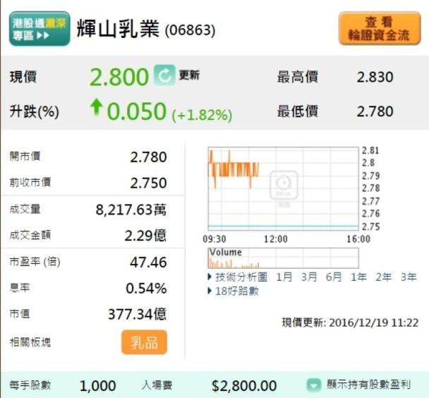 異動股:澄清渾水報告 輝山乳業曾升近3%|即時新聞|財經|on.cc東網