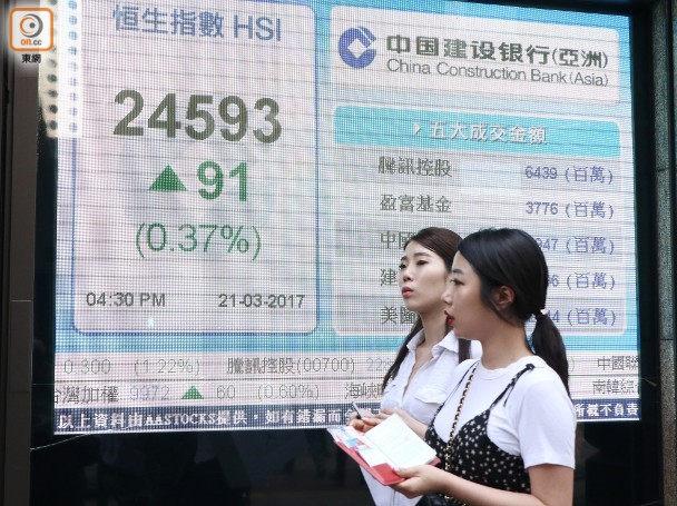 全日港股:美圖彈散 基建鐵路股落鑊 即時新聞 財經 on.cc東網