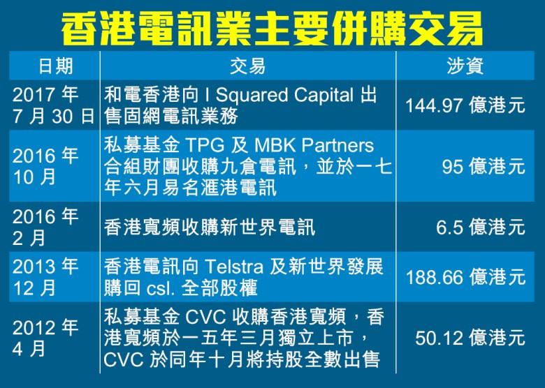最新消息:誠哥已賣HGC - 網絡寬頻 - 電腦領域 HKEPC Hardware - 全港 No.1 PC討論區