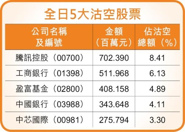 全日沽空金額83億元 佔大市成交8%|即時新聞|財經|on.cc東網