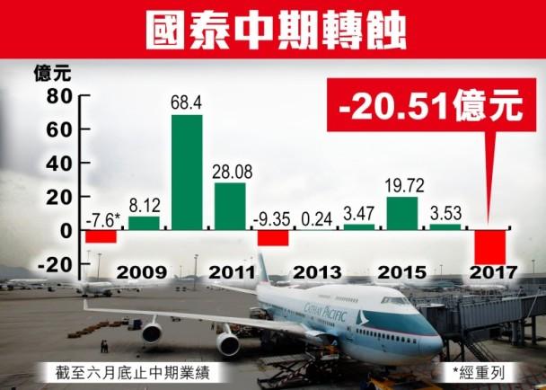 【劣績】國泰航空半年狂蝕20億 燃油對沖輸32億|即時新聞|財經|on.cc東網