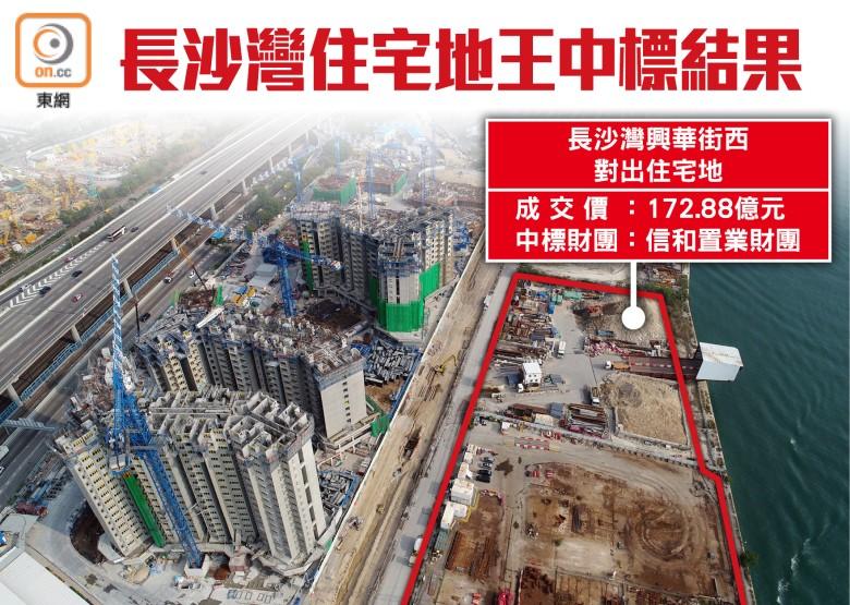 【地王】信和置業172.88億奪長沙灣住宅地 即時新聞 財經 on.cc東網