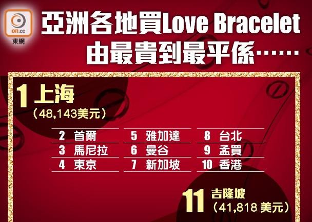 「巨無霸指數」聽得多 Love Bracelet指數又係乜? 即時新聞 財經 on.cc東網