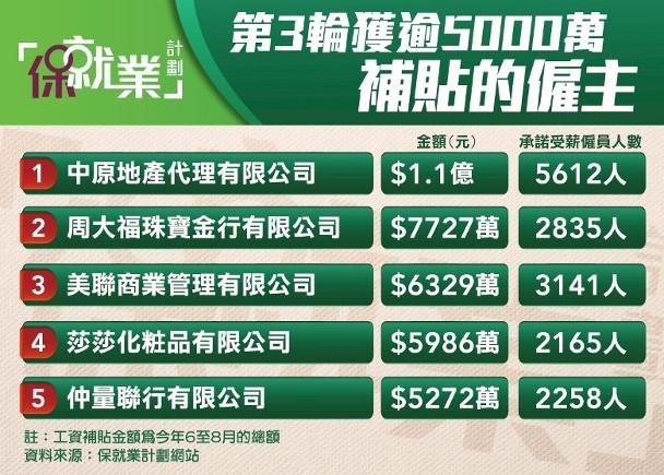 第三批保就業名單 中原地產獲1.1億元補貼最多 即時新聞 港澳 on.cc東網