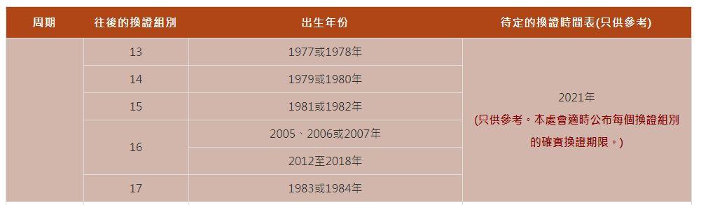 【換新身份證2020】新智能身份證換領懶人包 換領中心/時間表/預約+補領方法 | 港生活 - 尋找香港好去處