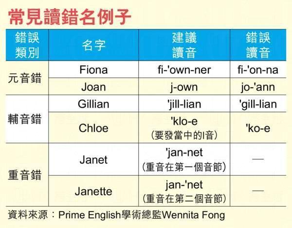 Janet讀「鄭叻」 6大常見英文名易讀錯   港生活 - 尋找香港好去處