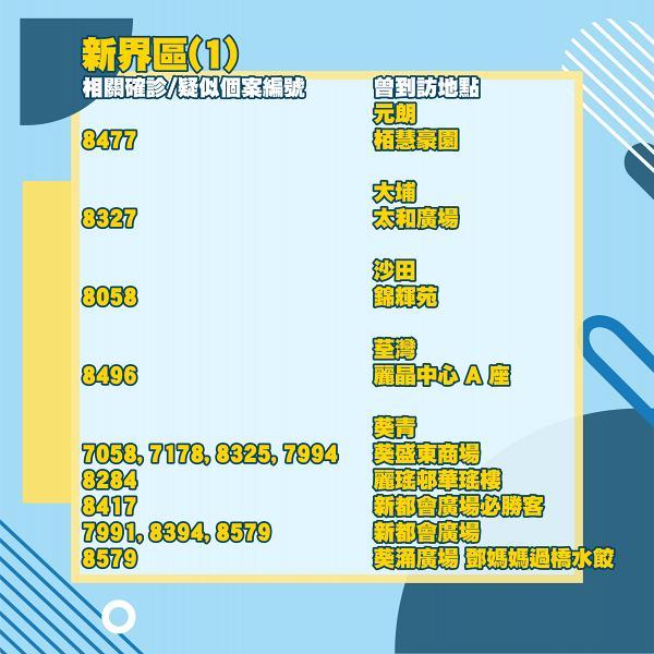 【新冠肺炎】確診患者曾訪餐廳/商場名單 將軍澳/葵青/觀塘/灣仔(31/12更新) | 港生活 - 尋找香港好去處