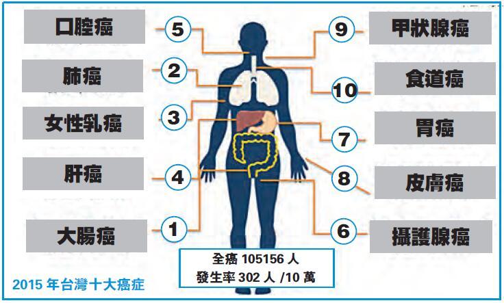臺灣正在加快的「癌癥時鐘」-香港商報