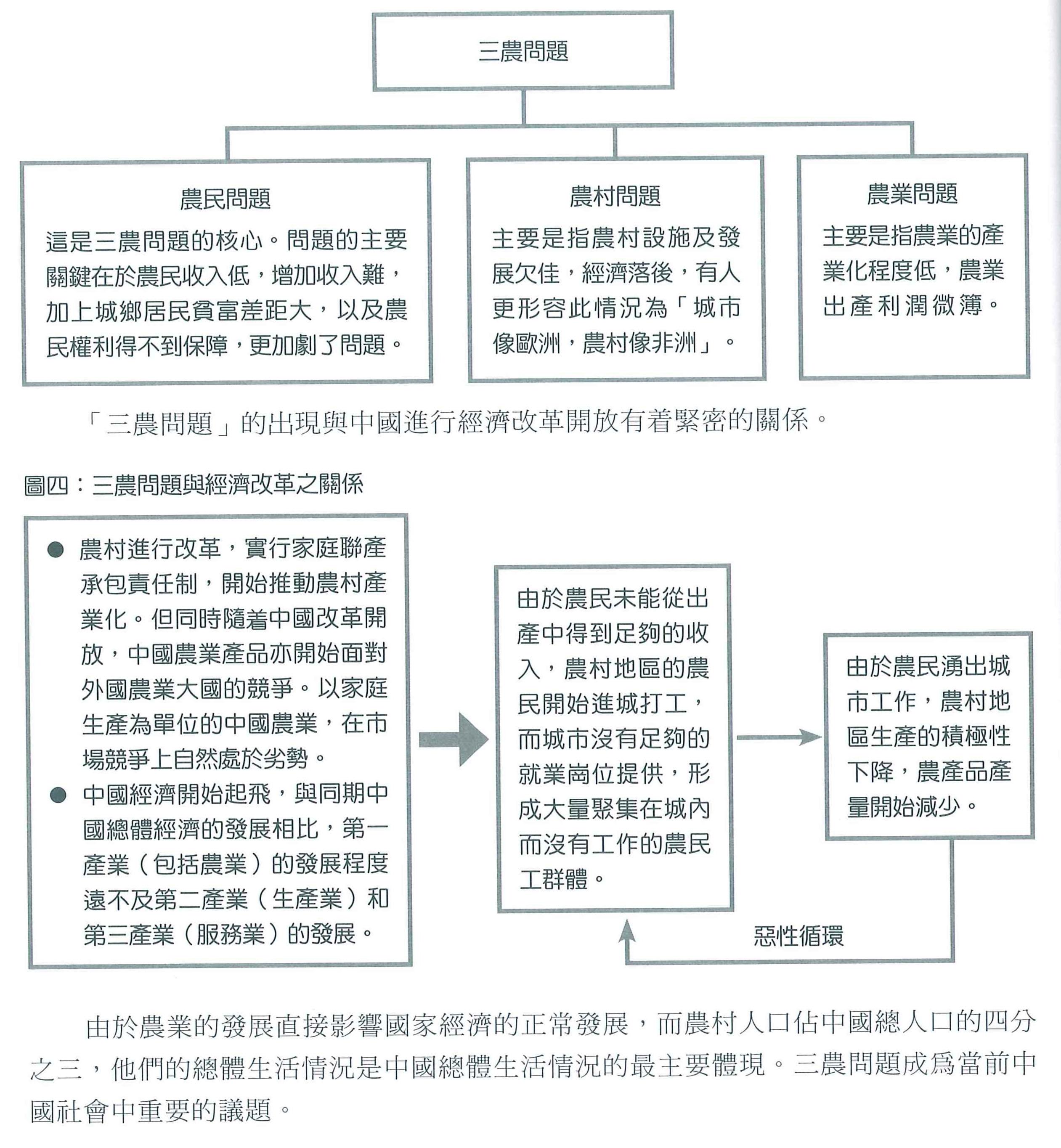 三農問題-三者關係關係圖表   HKDSELS 通識學園