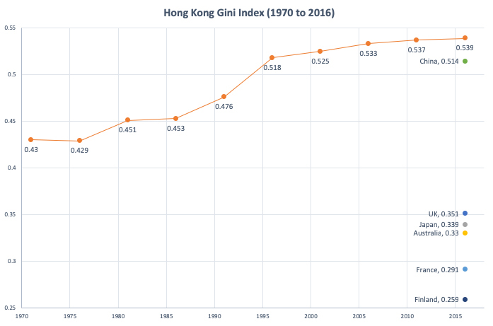 Hong Kong Gini Index (1970-2016)