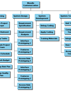 Wbs chart also of moodle project hkmastudent rh wordpress