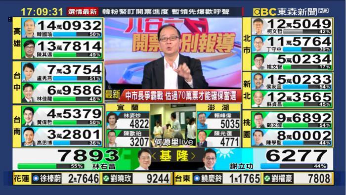高雄市長開票 韓國瑜與陳其邁得票高度接近