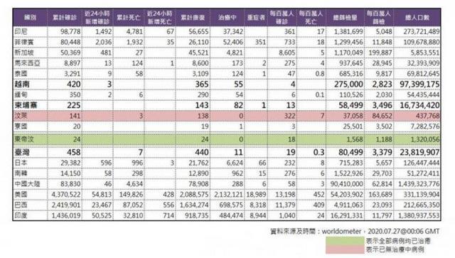 臺灣篩檢率倒數第二 每百萬檢驗數僅贏緬甸