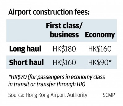 AIRPORT CONSTRUCTION FEE HKG