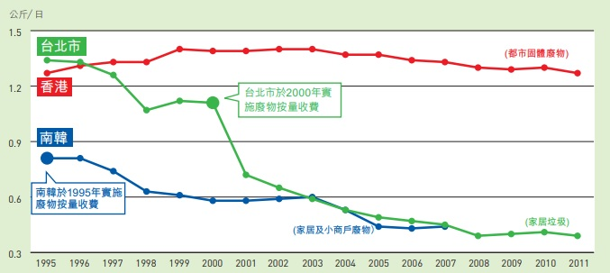 堆填區飽和 回收未見成效 – 香港減廢 HK Waste Reduction