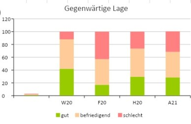 IHK Wirtschaft Index