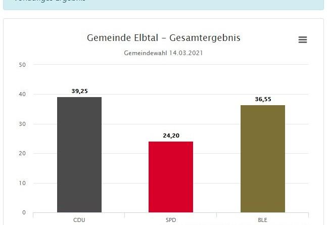 Ergebnisse Elbtal