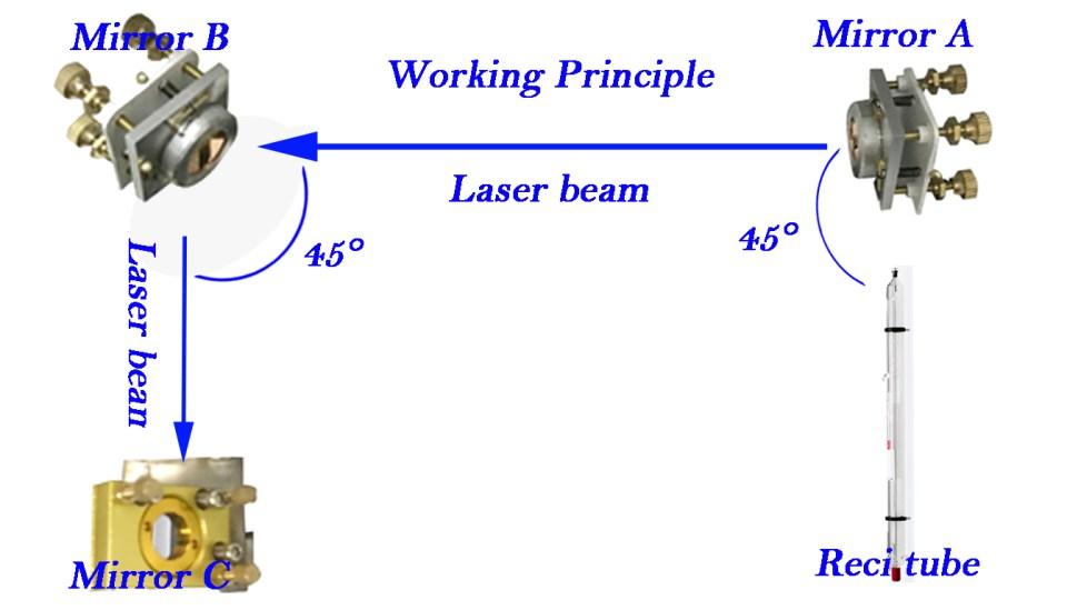 laser path principle