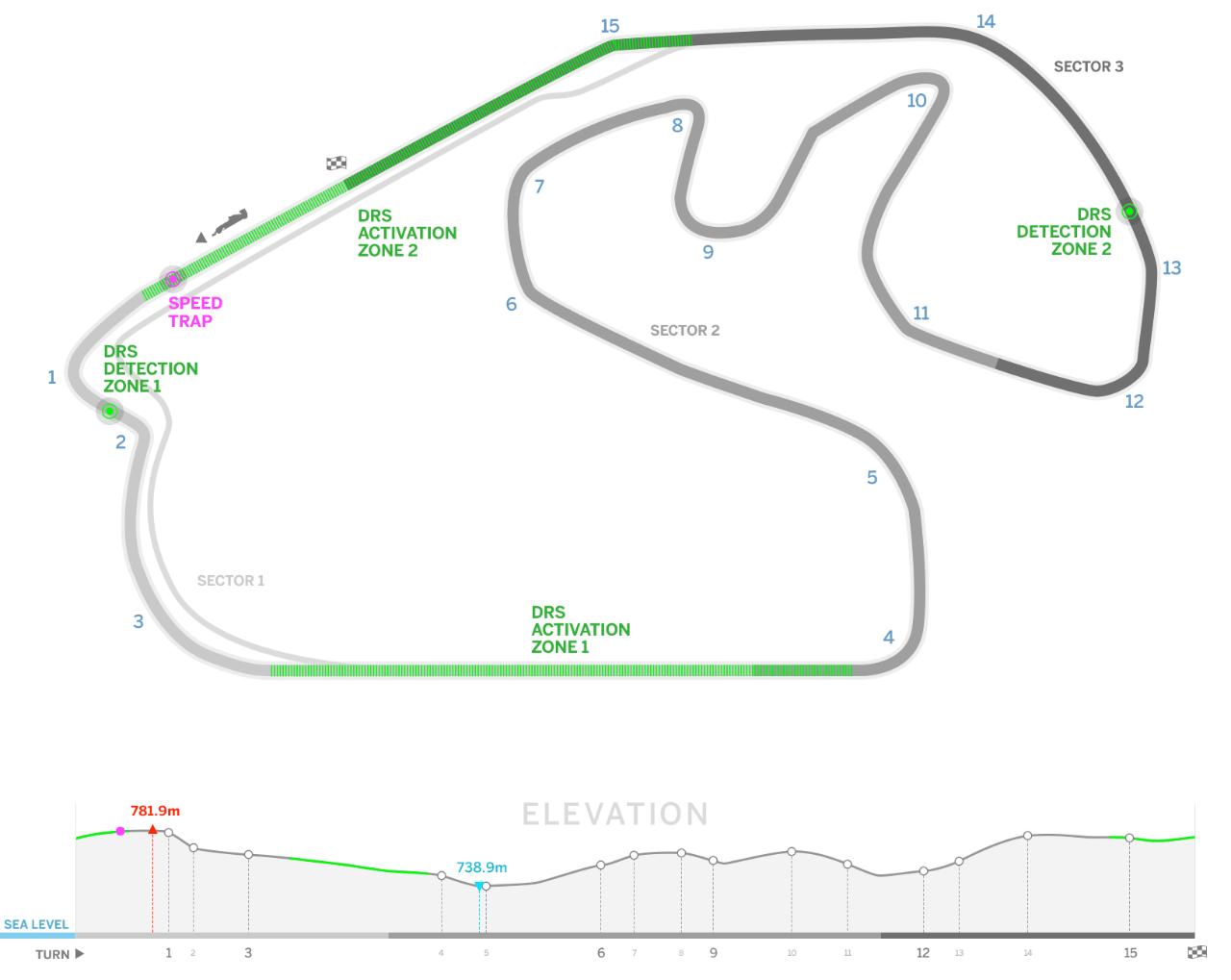 Brazilian Grand Prix Preview