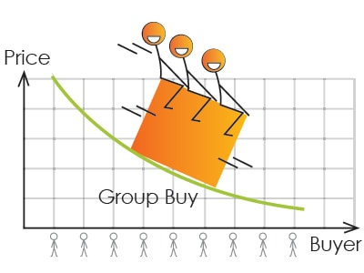 Group Insurance is Group Buy Discount
