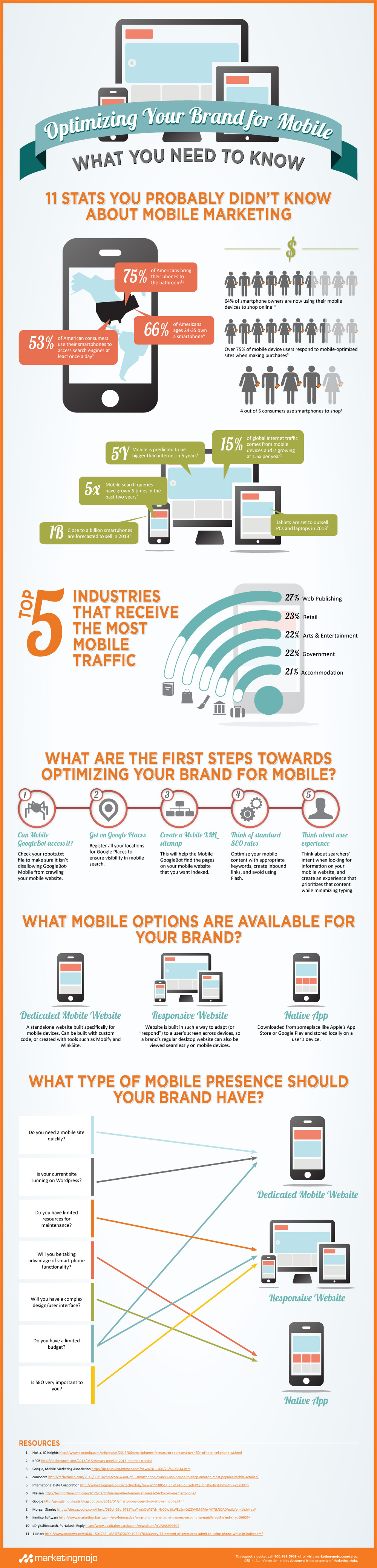 Marketing-Mojo_Optimizing_Your_Brand_for_Mobile_What_You_Need_to_Know