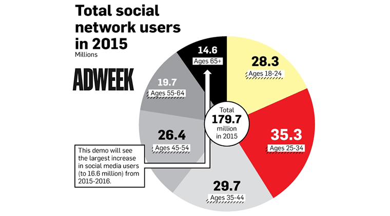 Infographic: Who's Really Using Social Media in 2015