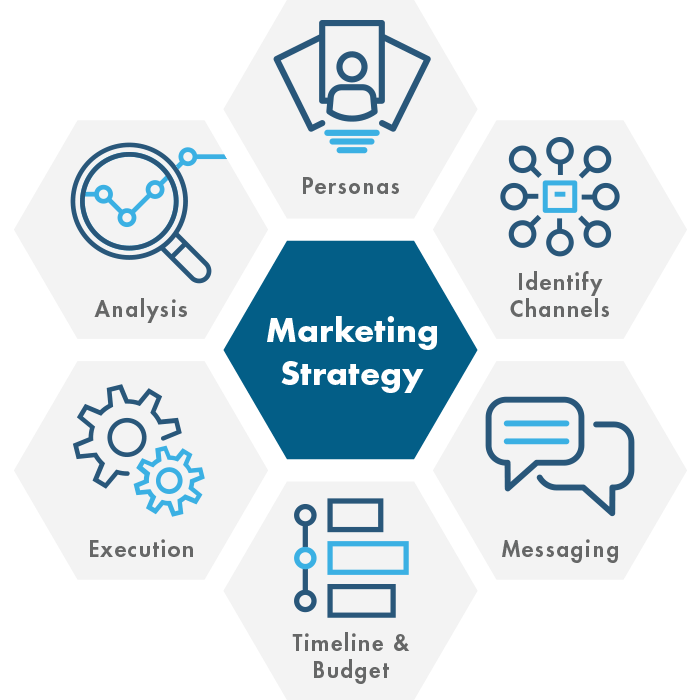 marketing strategy includes: analytics, personas, identifying channels, messaging, timeline & budget, and execution