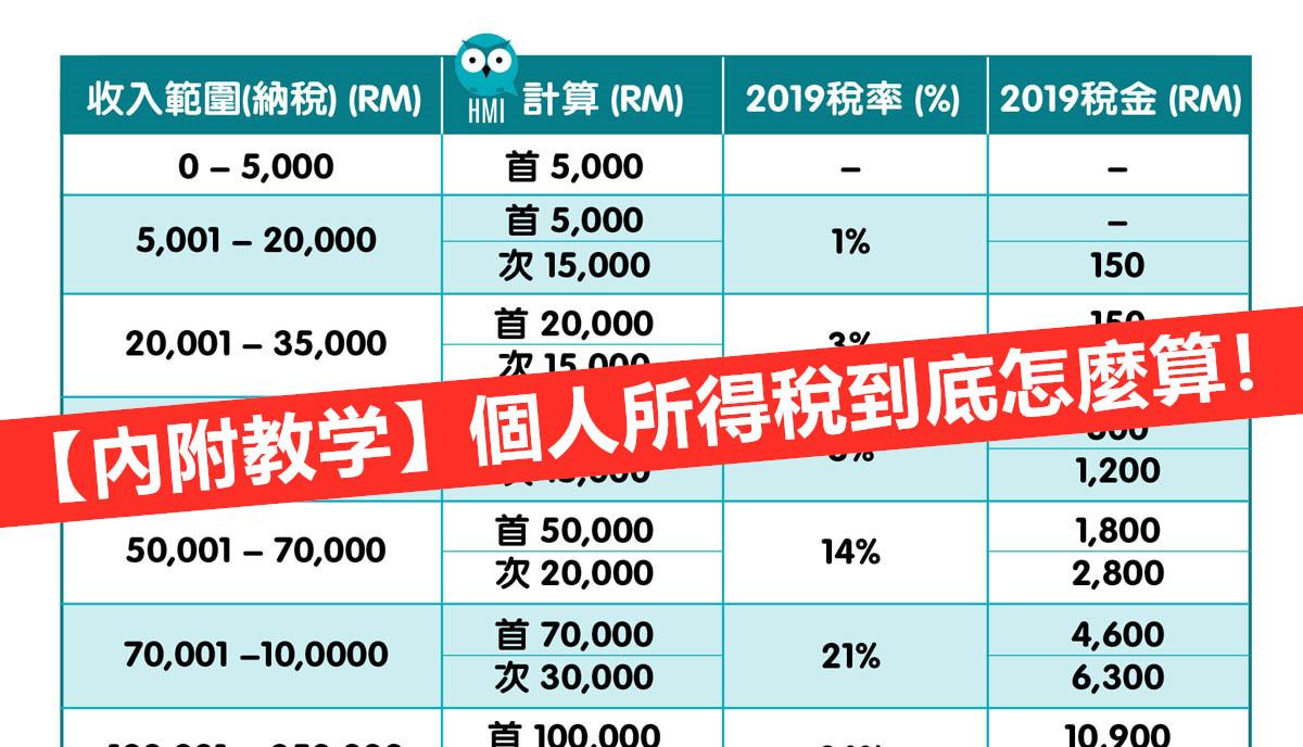 【內附教學】個人所得稅到底怎麼算! - HMI Talk