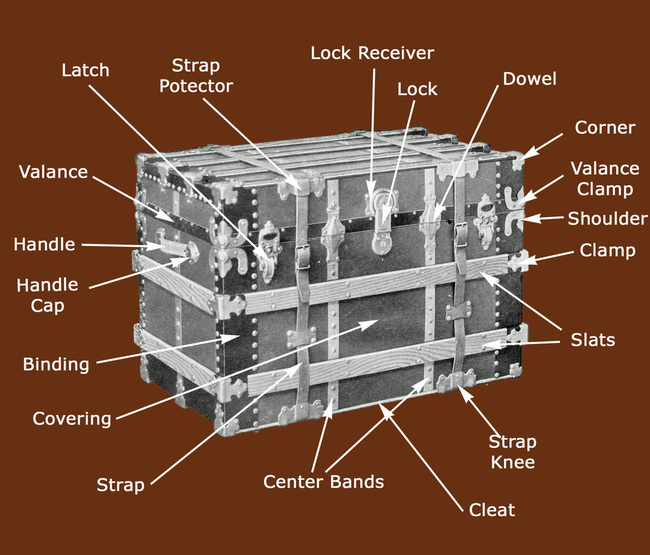 Trunk Glossary  HMS Antique Trunks
