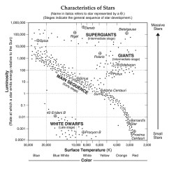 Diagram Of A Low Mass Star Life Cycle 2001 Honda Civic Stereo Wiring Hmxearthscience Galaxies And Stars