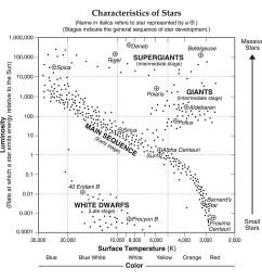 characteristics of stars esrt [ 1280 x 1228 Pixel ]