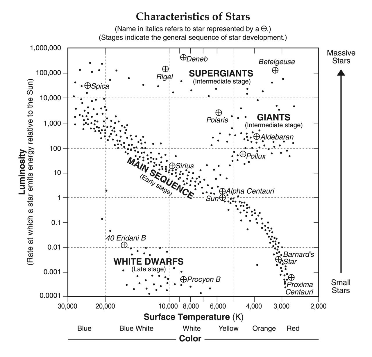 hight resolution of characteristics of stars esrt