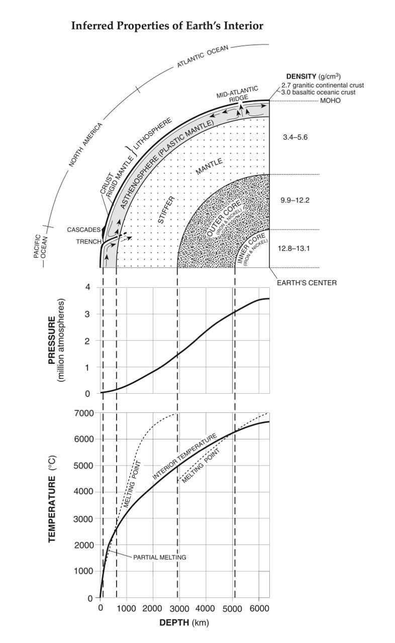 Regents Earth Science Resources: Meteorology