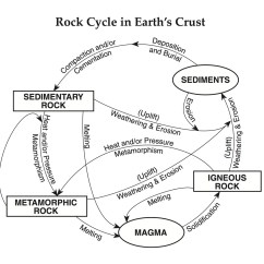 Science Diagrams For Class 8 Shed Consumer Unit Wiring Diagram Lovely Regents Earth At Hommocks Middle School Rocks And