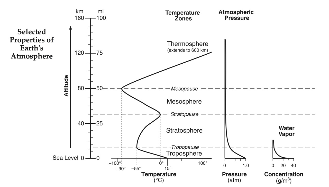 hight resolution of atmosphere layers esrt
