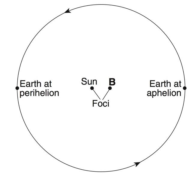 Solar System: Regents Diagrams