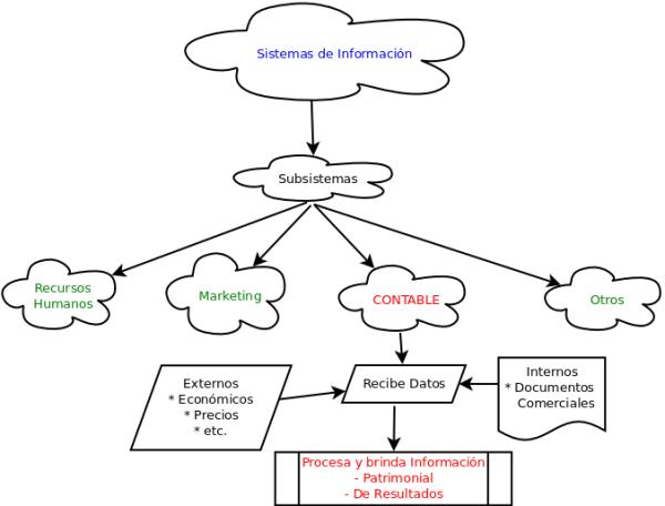Contabilidad: Sistemas de información