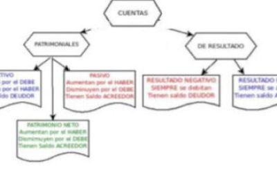 Contabilidad: cuenta contable
