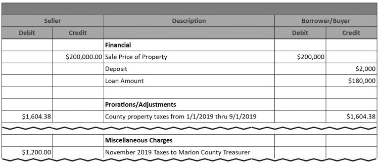 pro-rated taxes on ALTA statement