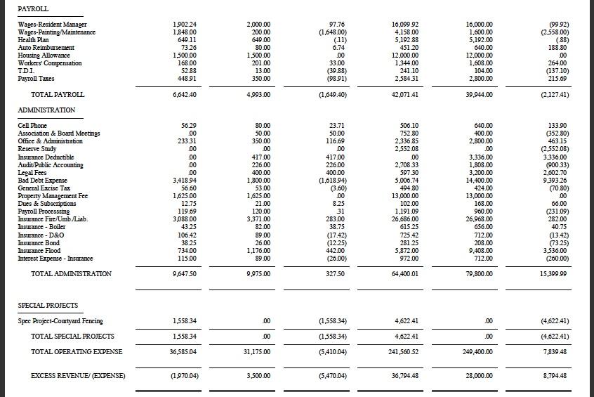 AOAO Kihei Resort Income Statement: Period Ending 31