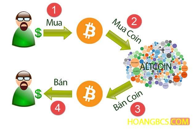 quy trình chơi bitcoin thông thường